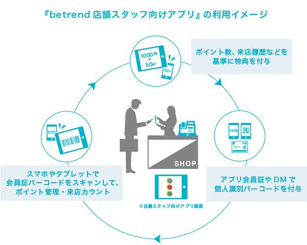 『betrend 店舗スタッフ向けアプリ』イメージ