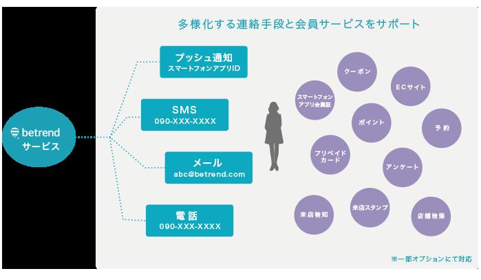 多様化する連絡手段と会員サービスをサポート