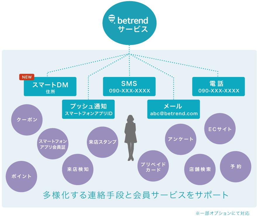 多様化する連絡手段と会員サービスをサーポート