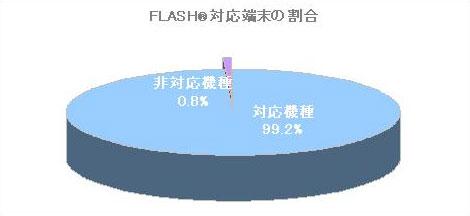 Flash対応端末の割合