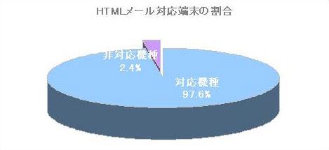 HTMLメール対応端末の割合