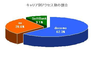 グラフ:キャリア別アクセス数の比率