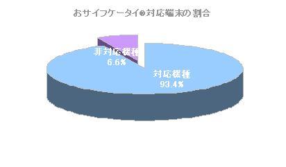 グラフ:おサイフケータイ対応機種と非対応機種の割合