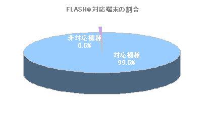 グラフ:Flash対応端末の割合