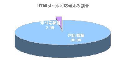 グラフ:HTML対応端末と非対応端末の割合
