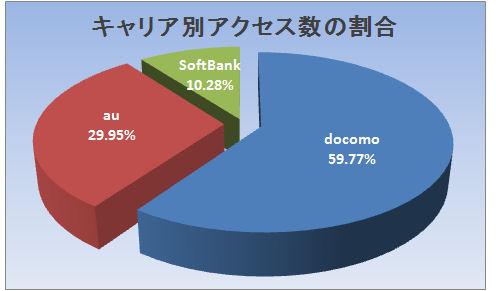 グラフ:キャリア別アクセス数
