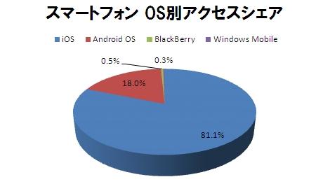 スマートフォン OS別アクセス数