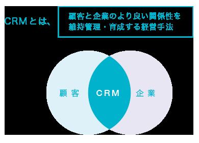 スマートCRMとは、顧客と企業のより良い関係性を 維持管理・育成する経営手法