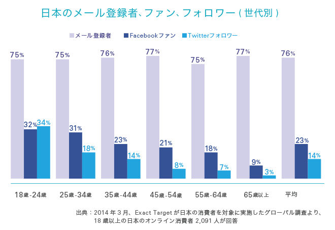 日本のメール登録者、ファン、フォロワー(世代別)