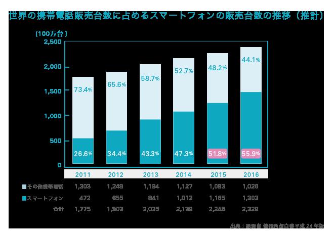 世界の携帯電話販売台数に占めるスマートフォンの販売台数の推移(推計)