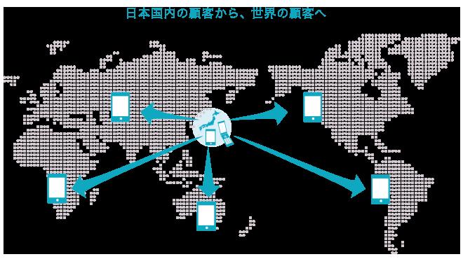 日本国内の顧客から、世界の顧客へ