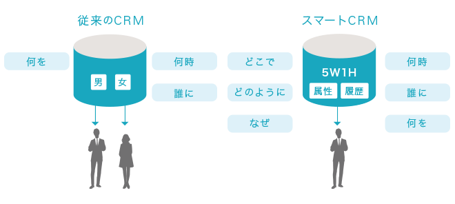 従来のCRMとスマートCRm