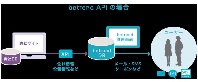 betrend APIの場合