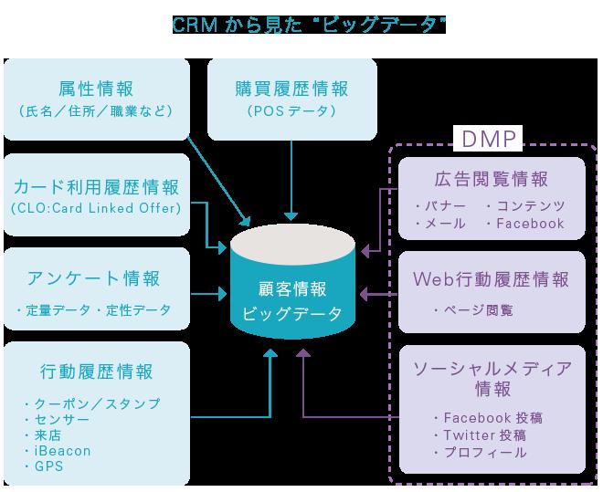 """CRMから見た""""ビッグデータ"""""""
