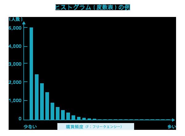 ヒストグラム(度数表)の例